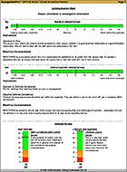 Management Pro Aptittude Sales Test