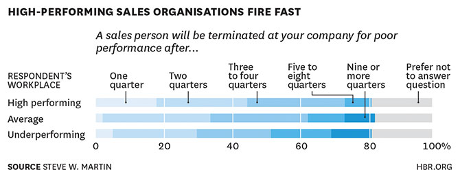 high-peforming sales organisations fire fast