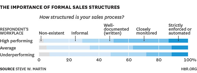 importance of formal sales structures