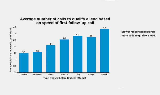 Average-number-of-calls-to-qualify-a-lead-based-on-speed-of-first-follow-up-call