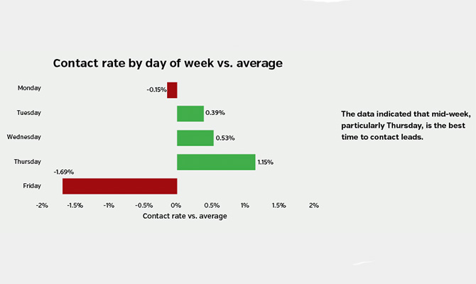 Contact-rate-by-day-of-week-vs.-average