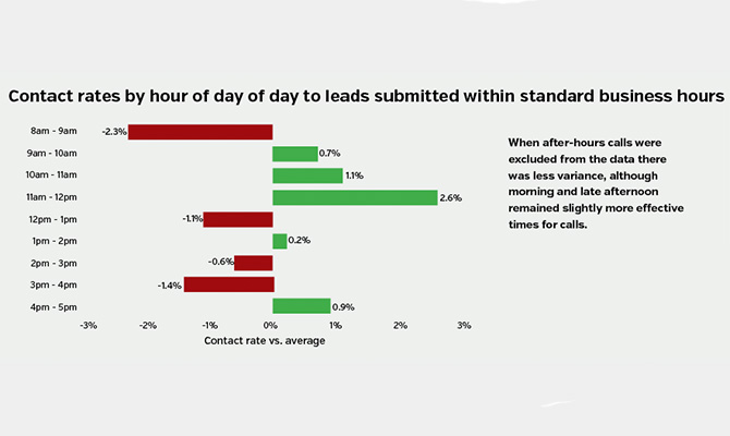 Contact-rates-by-hour-of-day-of-day-to-leads-submitted-within-standard-business-hours