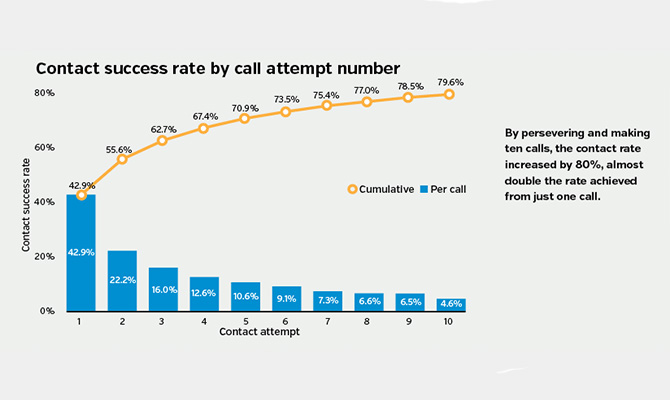 Contact-success-rate-by-call-attempt-number