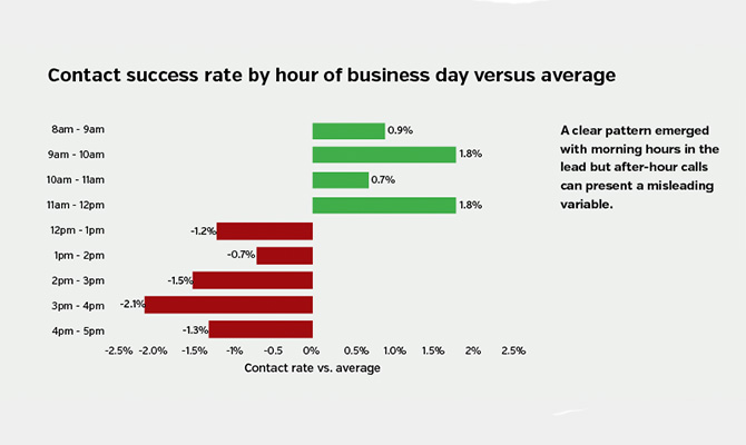 Contact-success-rate-by-hour-of-business-day-versus-average