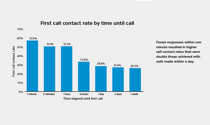 First-call-contact-rate-by-time-until-call