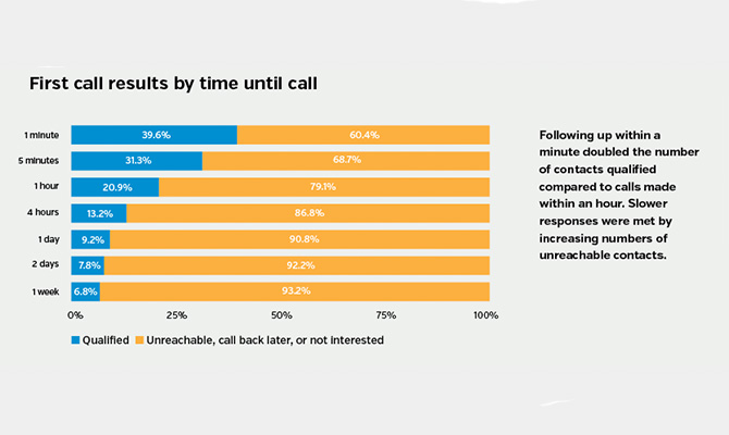 First-call-results-by-time-until-call