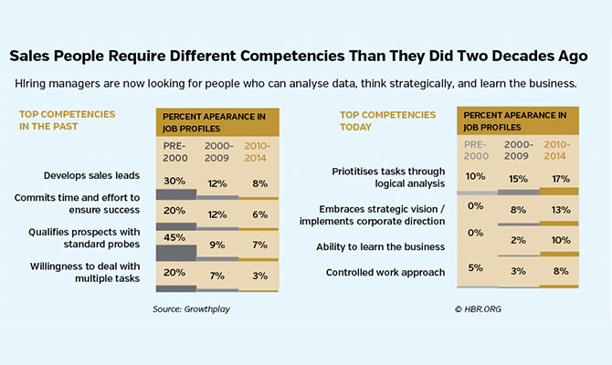 Sales-People-Require-Different-Competencies-Than-They-Did-Two-Decades-Ago