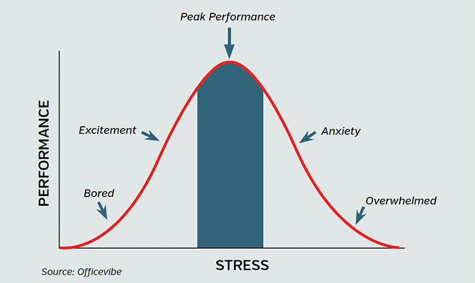 stress-management-graph